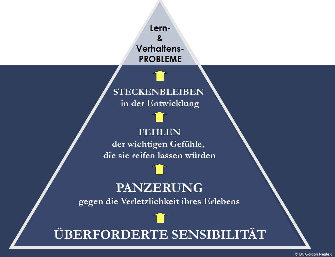eisberg-entwicklungsblockade